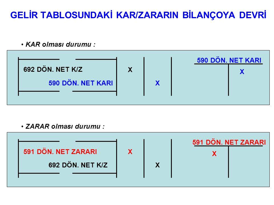 GELİR TABLOSUNDAKİ KAR/ZARARIN BİLANÇOYA DEVRİ