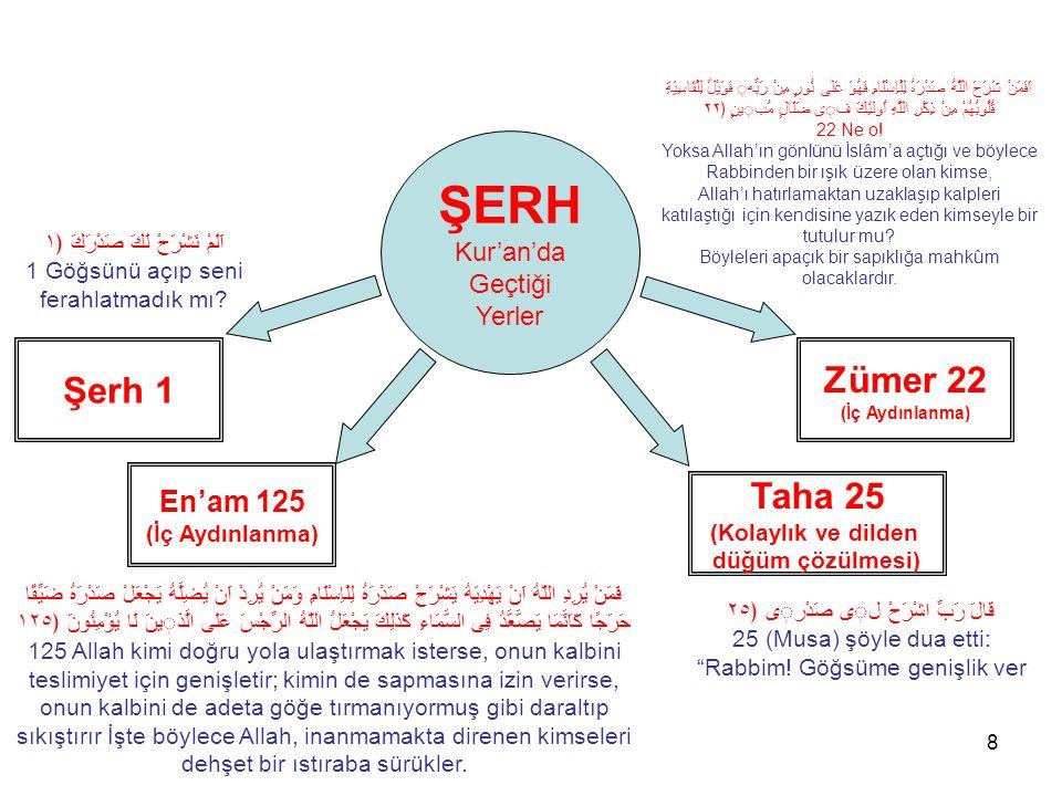 ŞERH Zümer 22 Şerh 1 Taha 25 En'am 125 Kur'an'da Geçtiği Yerler