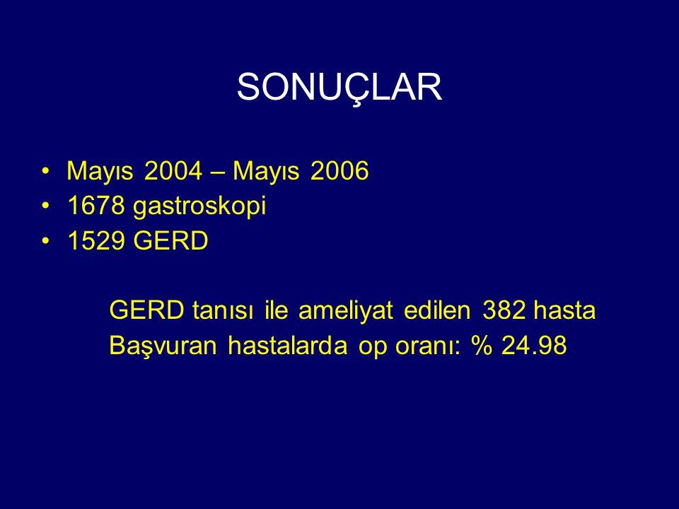 SONUÇLAR Mayıs 2004 – Mayıs 2006 1678 gastroskopi 1529 GERD