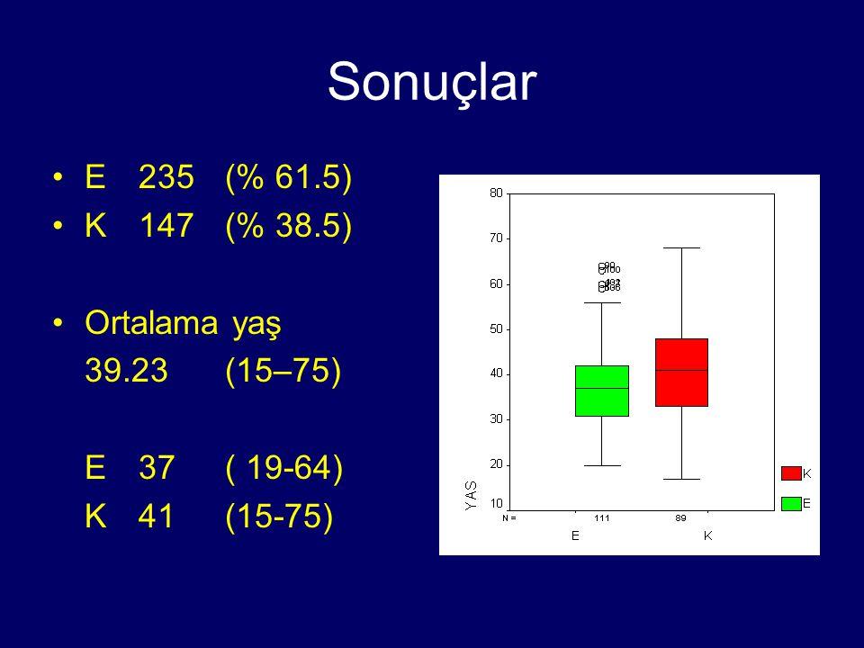 Sonuçlar E 235 (% 61.5) K 147 (% 38.5) Ortalama yaş 39.23 (15–75)