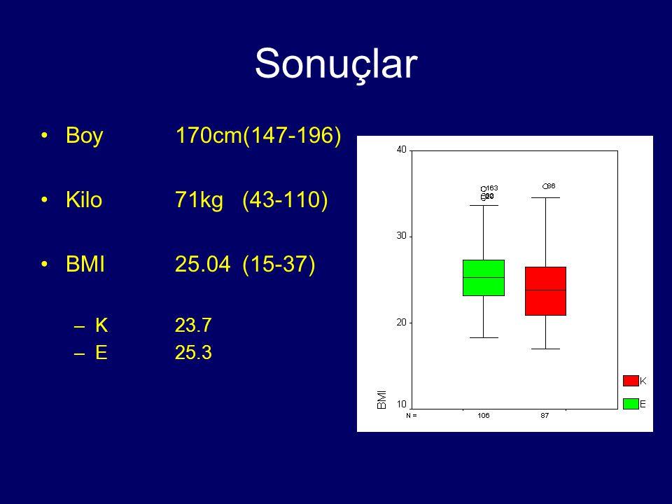 Sonuçlar Boy 170cm(147-196) Kilo 71kg (43-110) BMI 25.04 (15-37)
