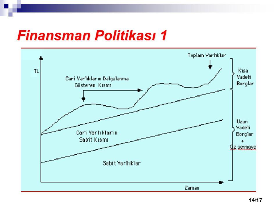Finansman Politikası 1