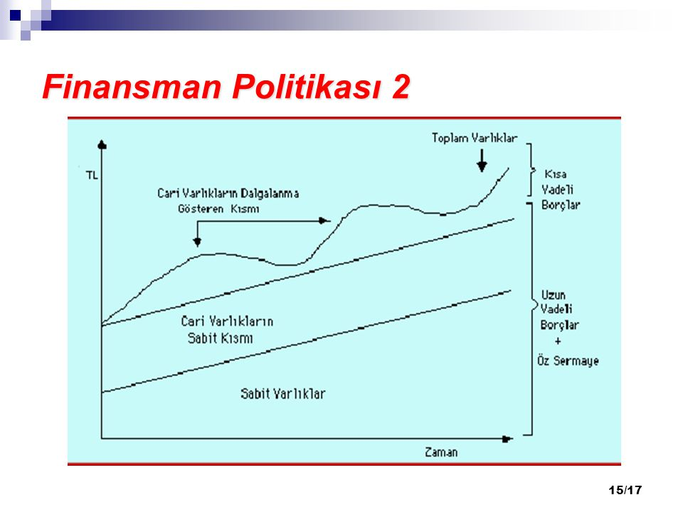 Finansman Politikası 2