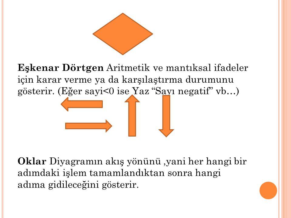 Eşkenar Dörtgen Aritmetik ve mantıksal ifadeler için karar verme ya da karşılaştırma durumunu gösterir. (Eğer sayi<0 ise Yaz Sayı negatif vb…)