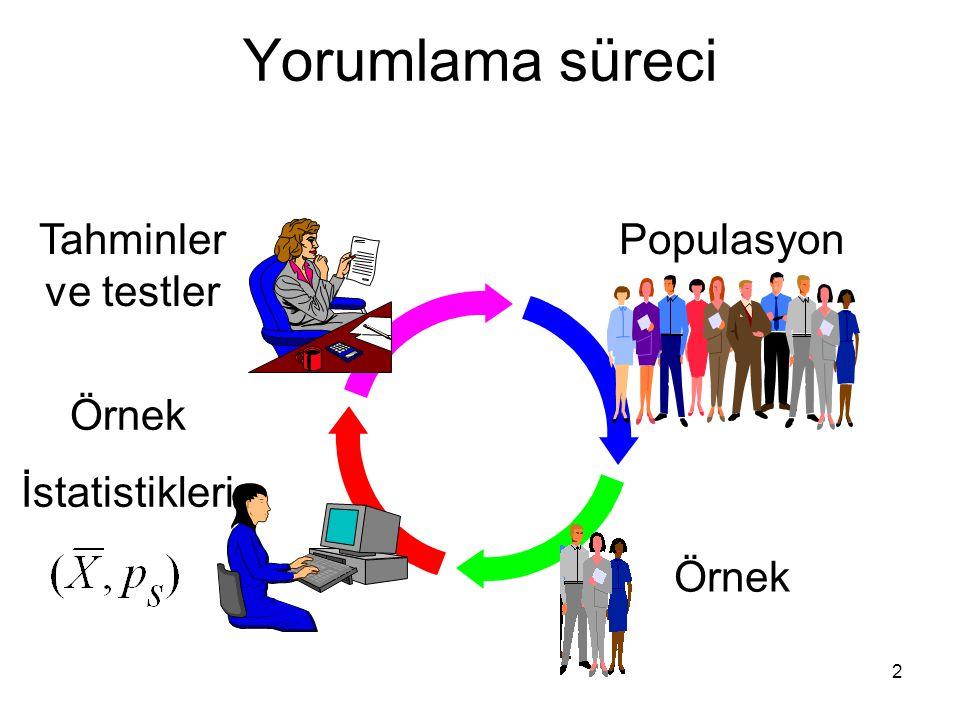 Yorumlama süreci Tahminler ve testler Populasyon Örnek İstatistikleri