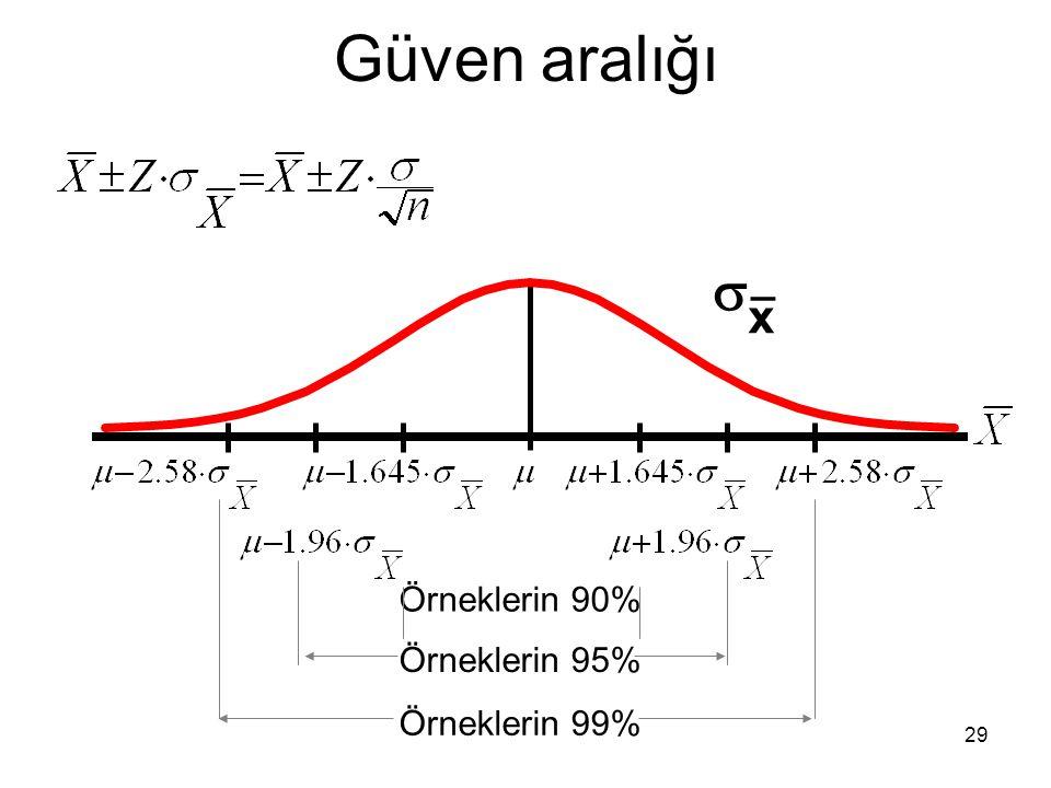 Güven aralığı  x _ Örneklerin 90% Örneklerin 95% Örneklerin 99%