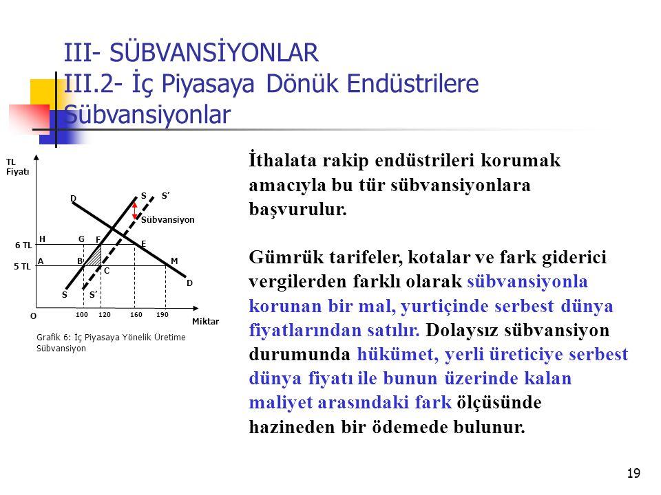 III- SÜBVANSİYONLAR III