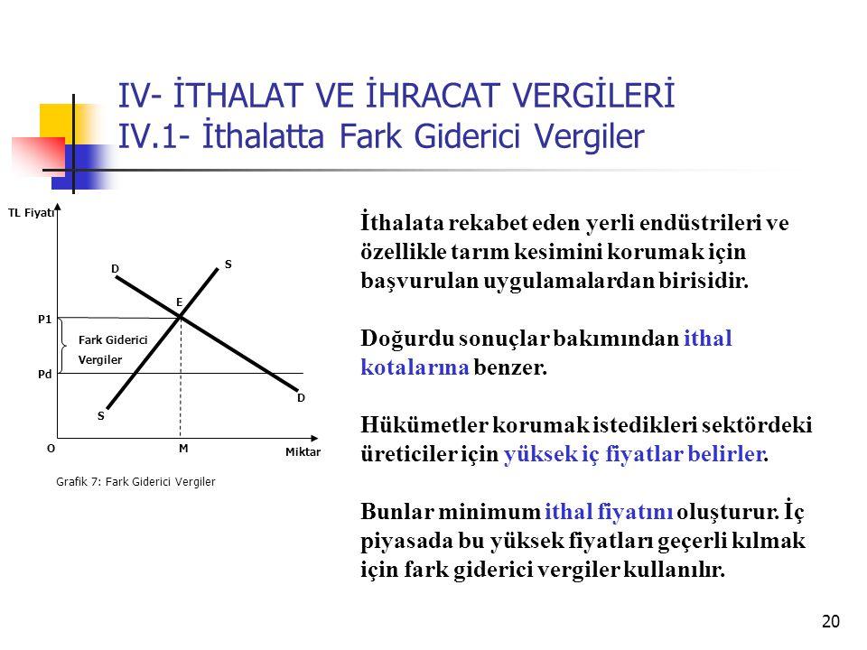 IV- İTHALAT VE İHRACAT VERGİLERİ IV