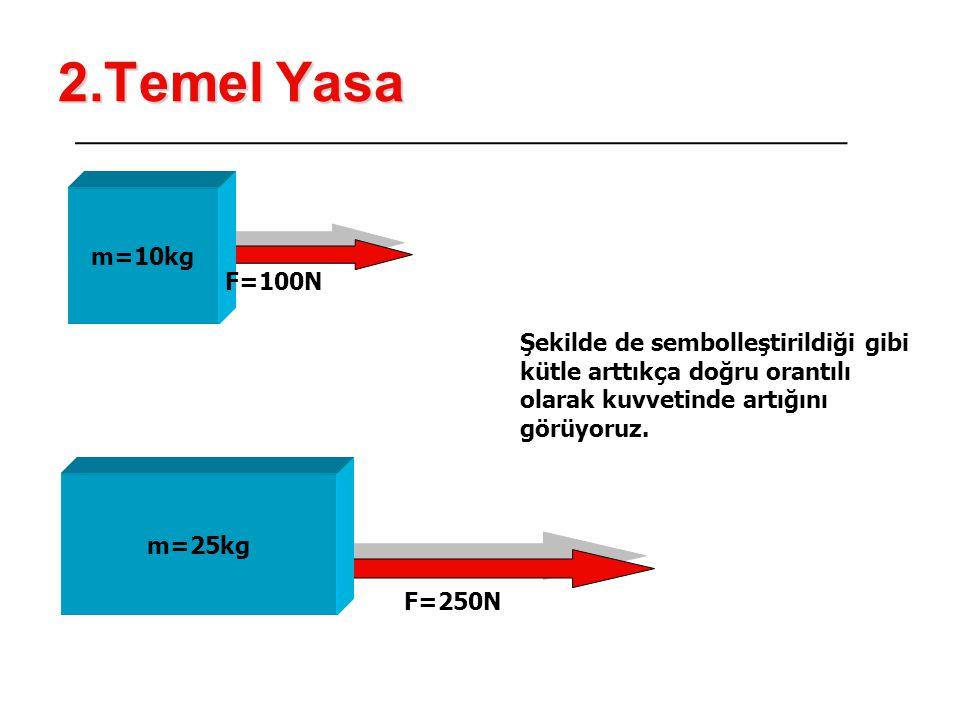2.Temel Yasa m=10kg F=100N Şekilde de sembolleştirildiği gibi