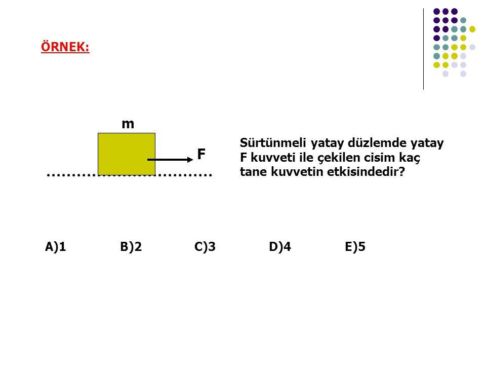 ÖRNEK: m. Sürtünmeli yatay düzlemde yatay F kuvveti ile çekilen cisim kaç tane kuvvetin etkisindedir