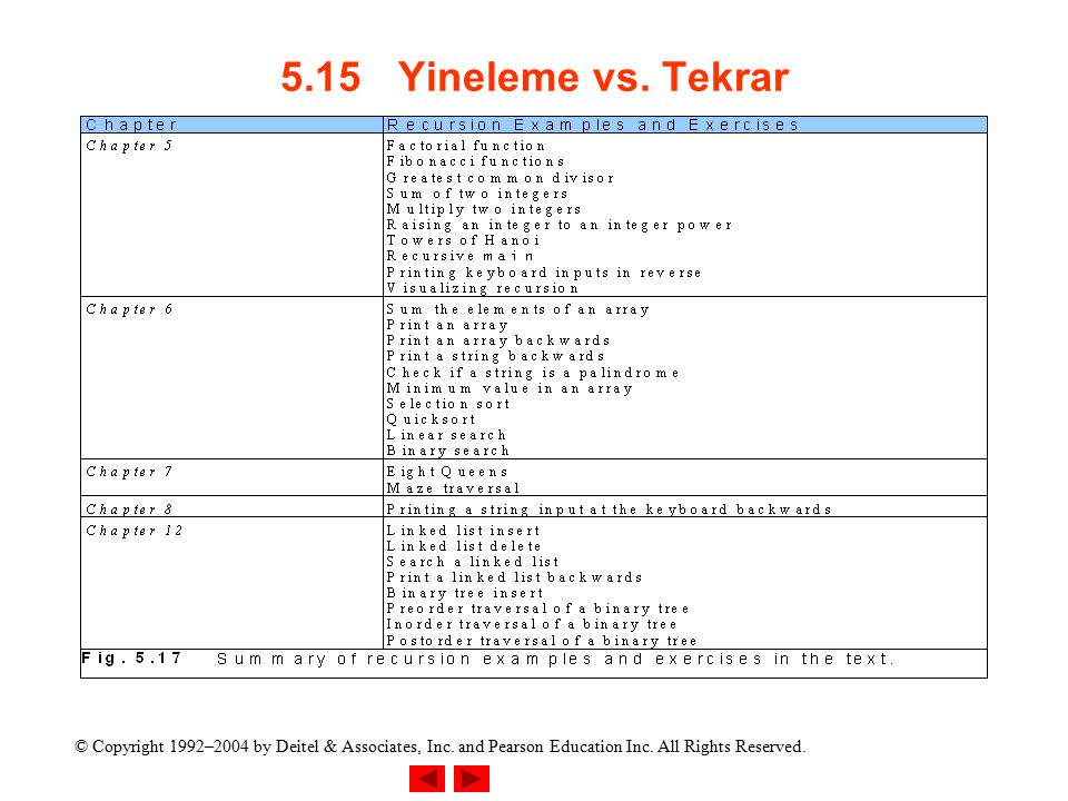 5.15 Yineleme vs. Tekrar