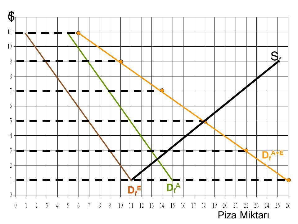 $ Sf DfA+E DfA DfE Piza Miktarı 1st click – Adam's D curve