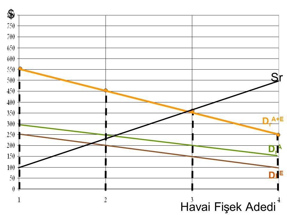 $ Sr Havai Fişek Adedi DrA+E DrA DrE 1st click – Adam's D curve