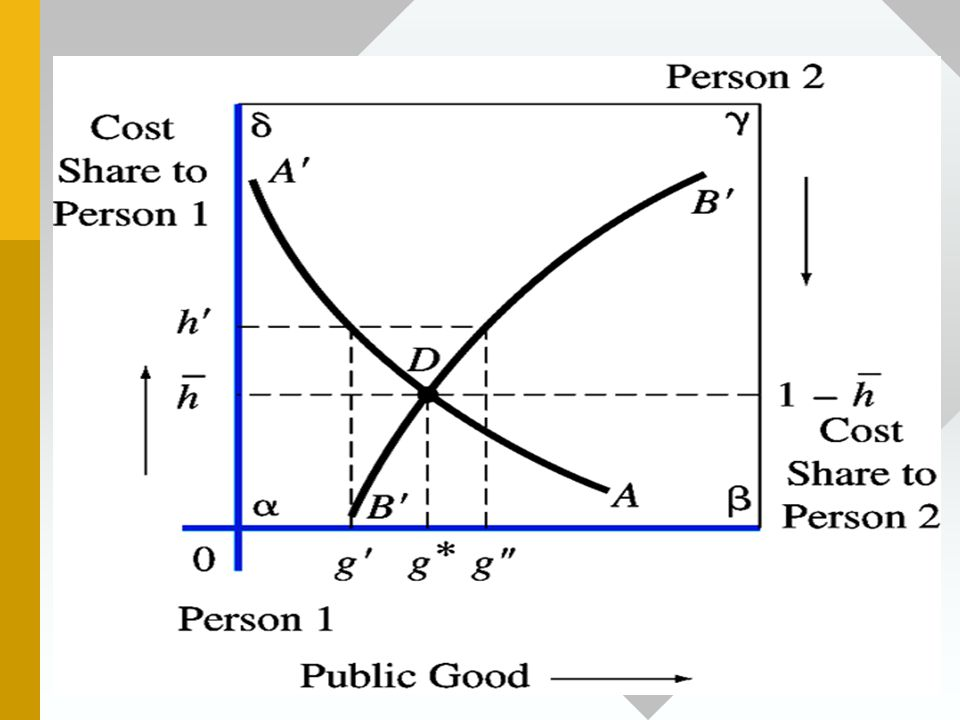 Figure 18.2(b) The Lindahl Solution