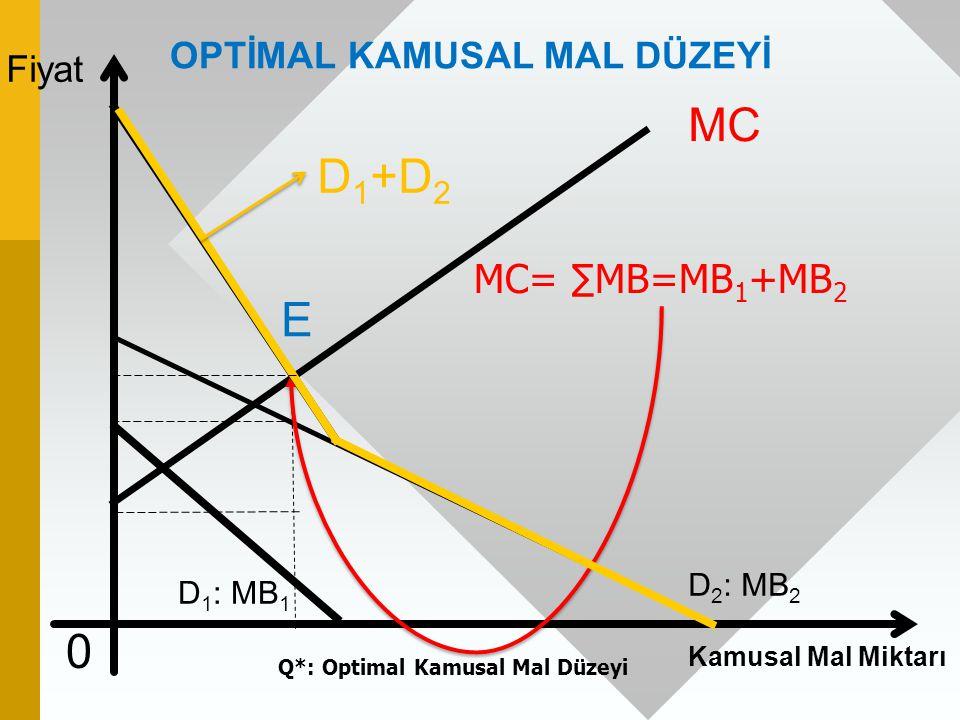 D1+D2 E MC MC= ∑MB=MB1+MB2 OPTİMAL KAMUSAL MAL DÜZEYİ Fiyat D2: MB2