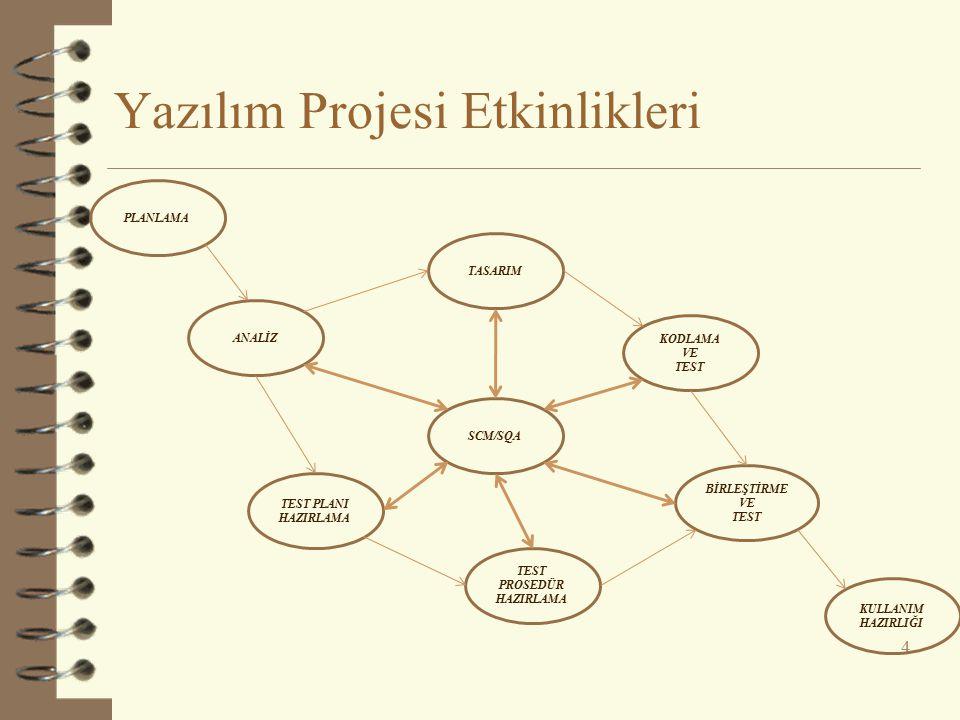 Yazılım Projesi Etkinlikleri