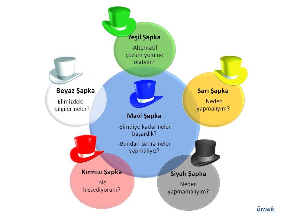 Beyaz Şapka Yeşil Şapka Sarı Şapka Mavi Şapka Kırmızı Şapka