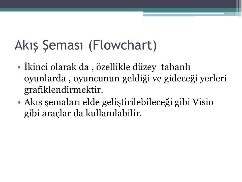 Akış Şeması (Flowchart)
