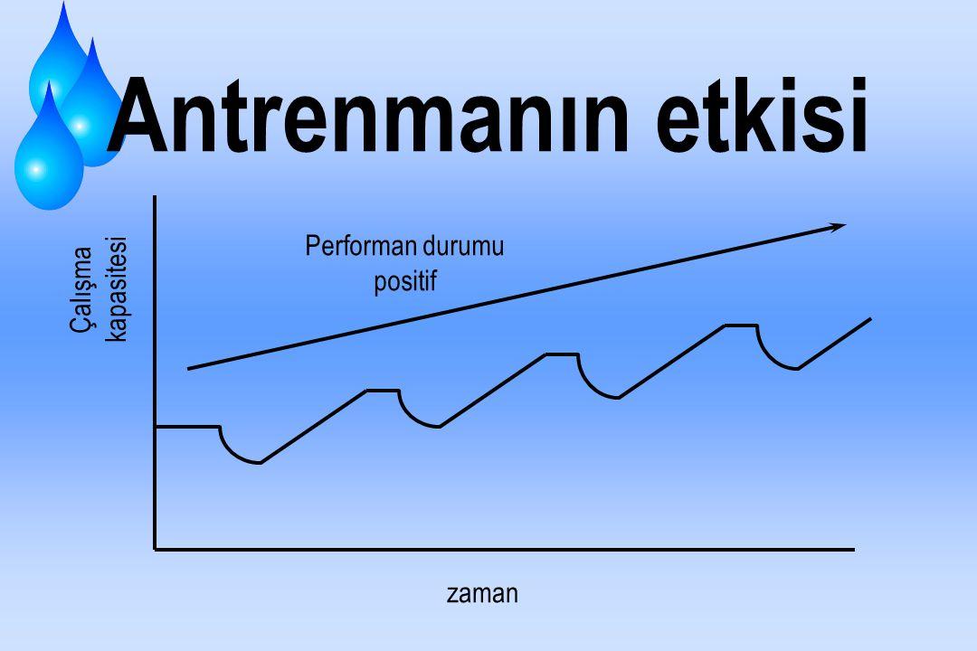 Antrenmanın etkisi Performan durumu positif Çalışma kapasitesi zaman