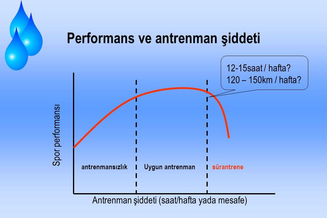 Performans ve antrenman şiddeti