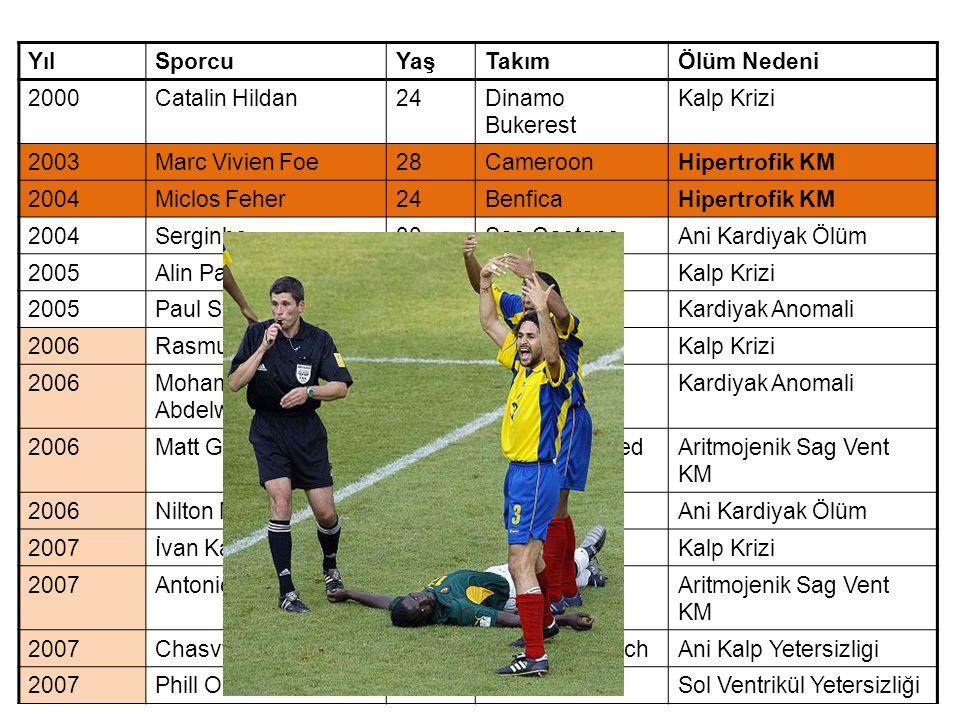 Yıl Sporcu. Yaş. Takım. Ölüm Nedeni. 2000. Catalin Hildan. 24. Dinamo Bukerest. Kalp Krizi.