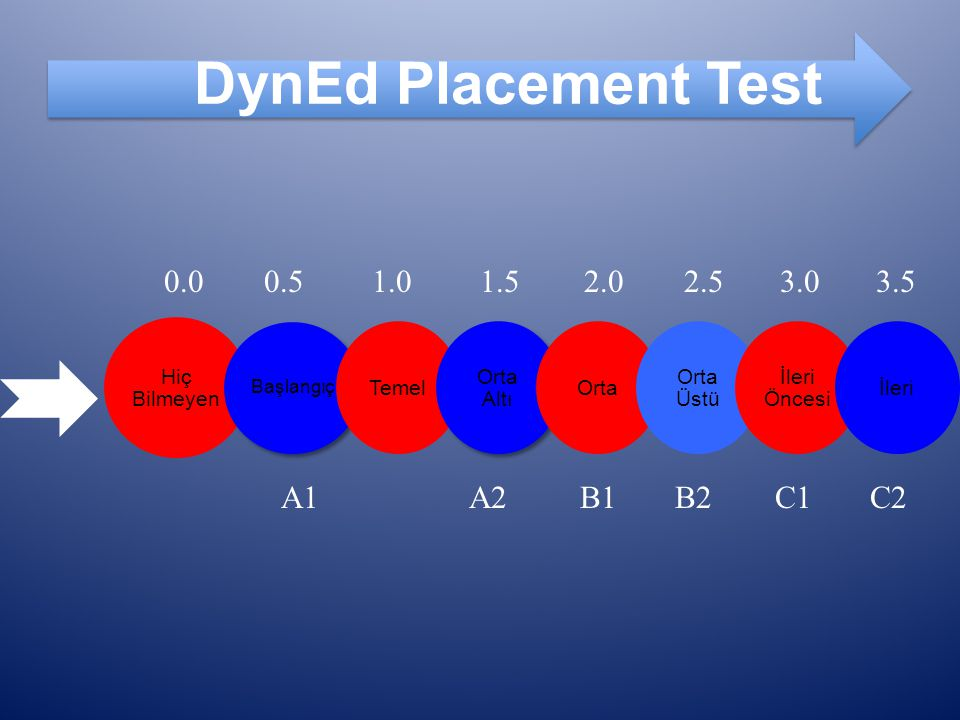 DynEd Placement Test 0.0 0.5 1.0 1.5 2.0 2.5 3.0 3.5 A1 A2 B1 B2 C1 C2