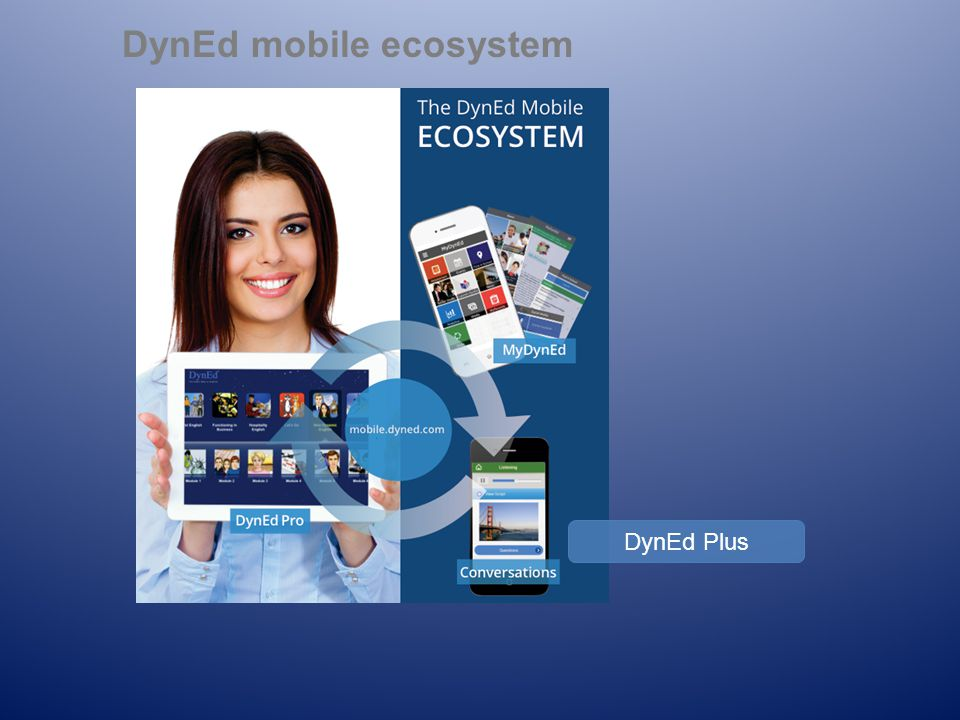DynEd mobile ecosystem