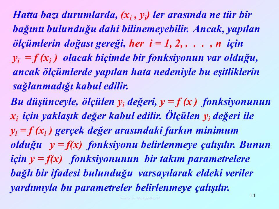 Yrd.Doç.Dr.Mustafa Akkol14
