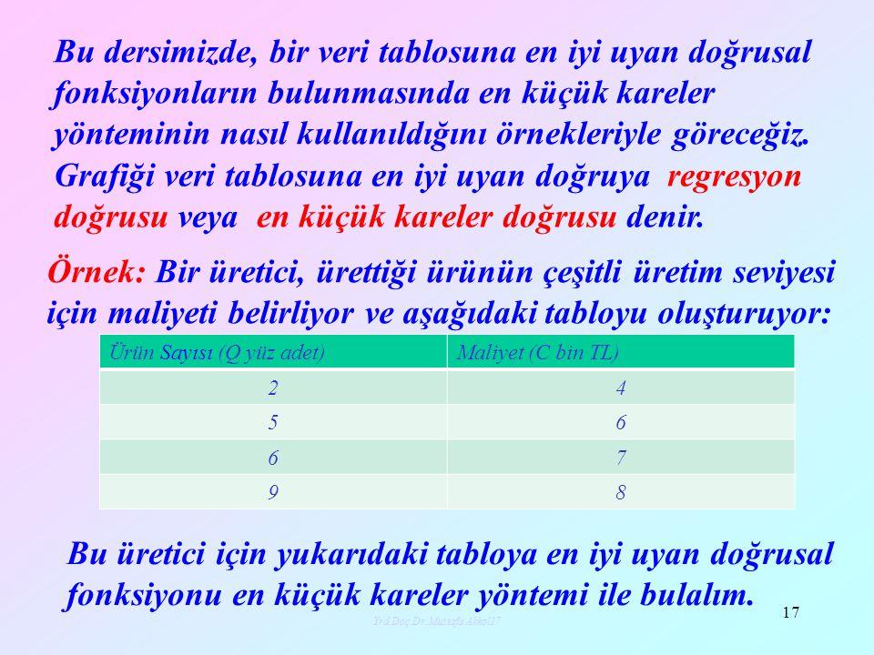 Yrd.Doç.Dr.Mustafa Akkol17