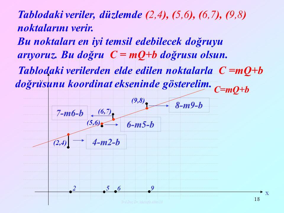 Yrd.Doç.Dr.Mustafa Akkol18