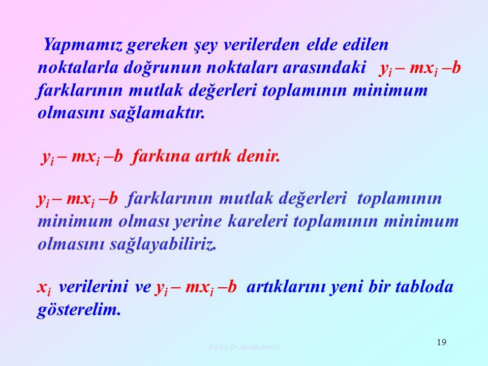 Yrd.Doç.Dr.Mustafa Akkol19