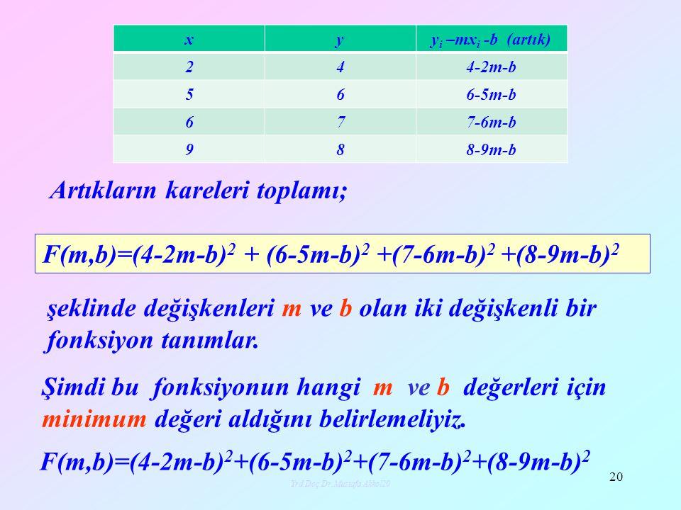 Yrd.Doç.Dr.Mustafa Akkol20