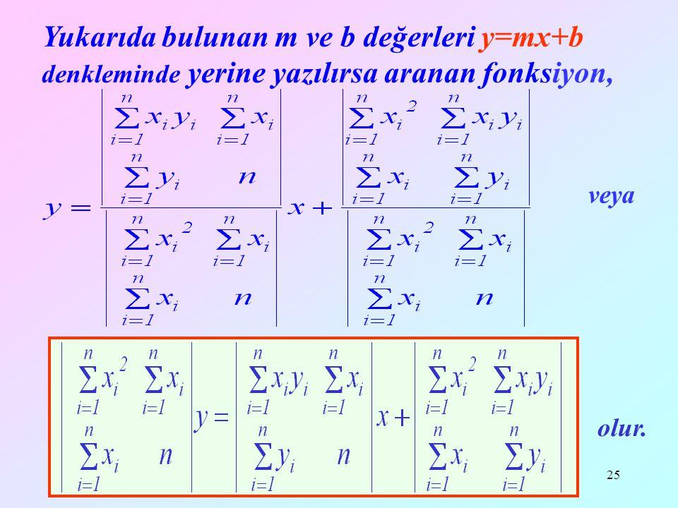 Yrd.Doç.Dr.Mustafa Akkol25