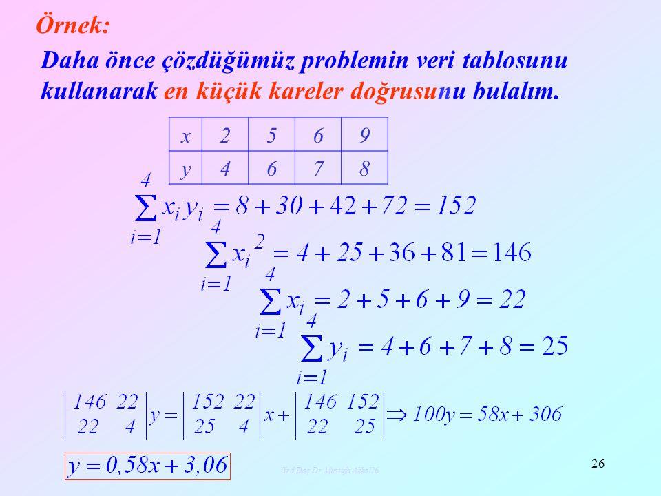 Yrd.Doç.Dr.Mustafa Akkol26