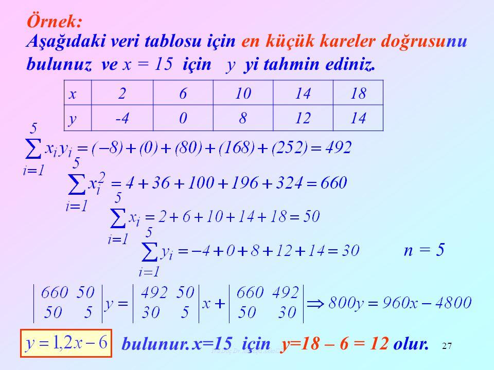 Yrd.Doç.Dr.Mustafa Akkol27