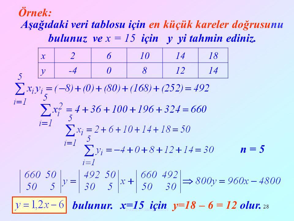 Yrd.Doç.Dr.Mustafa Akkol28