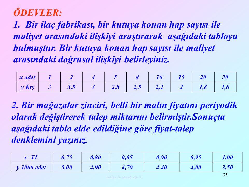 Yrd.Doç.Dr.Mustafa Akkol35