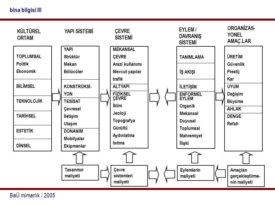 bina bilgisi III BaÜ mimarlık / 2005 EYLEM / DAVRANIŞ SİSTEMİ