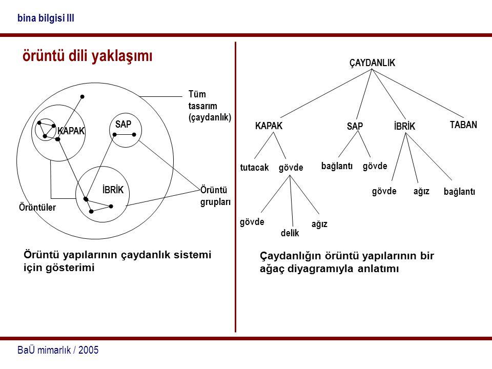 örüntü dili yaklaşımı bina bilgisi III