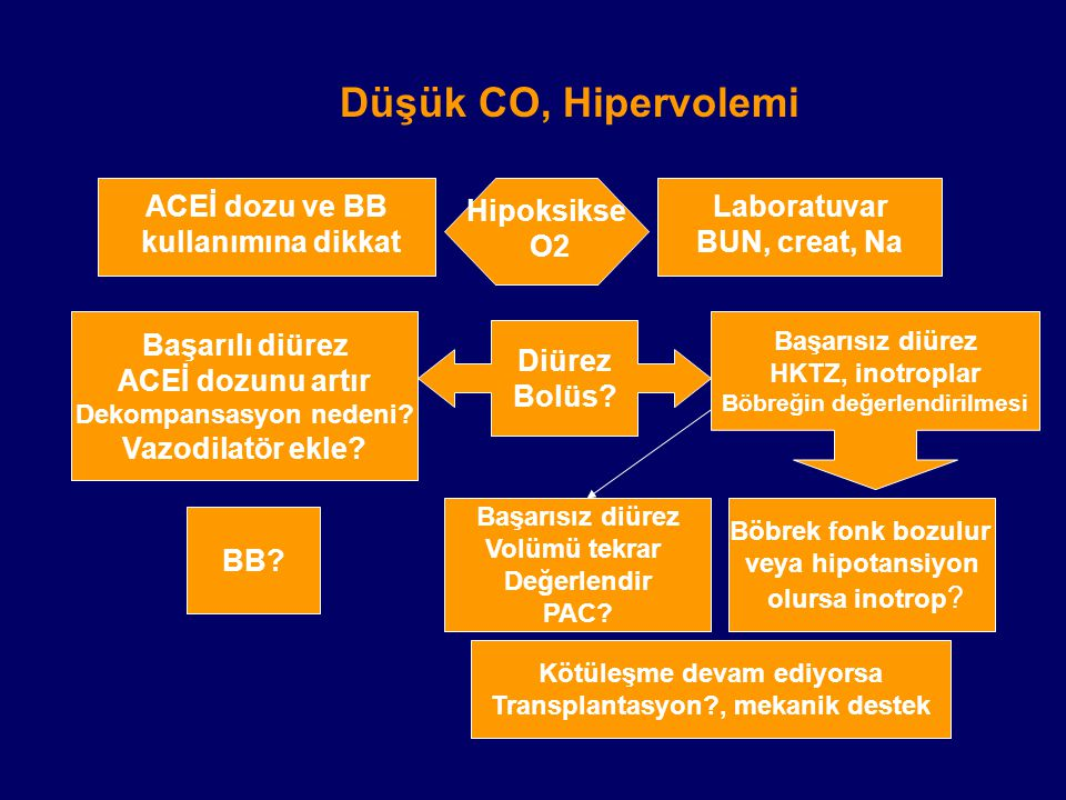 Düşük CO, Hipervolemi ACEİ dozu ve BB kullanımına dikkat Hipoksikse O2