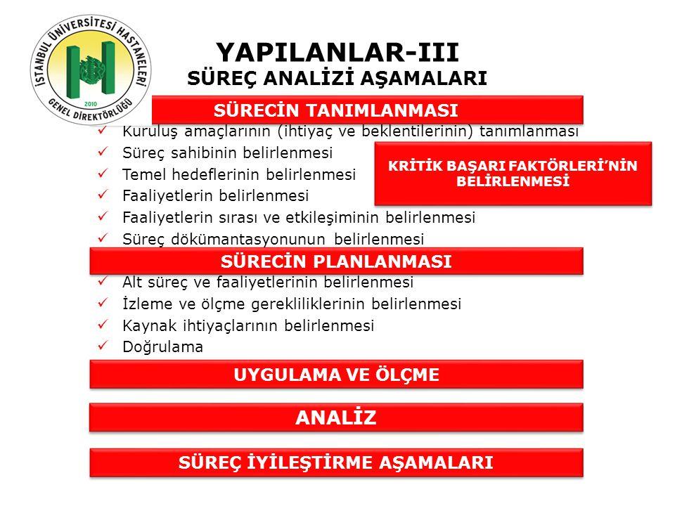 YAPILANLAR-III SÜREÇ ANALİZİ AŞAMALARI