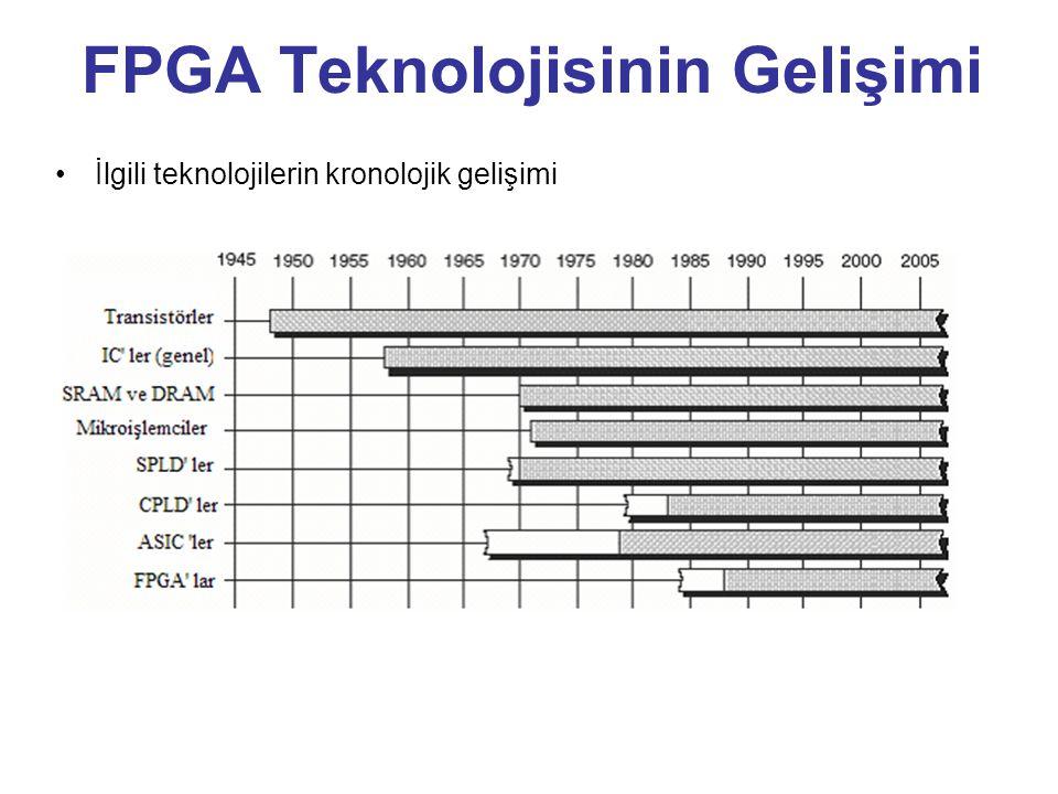 FPGA Teknolojisinin Gelişimi