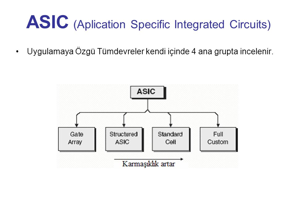 ASIC (Aplication Specific Integrated Circuits)
