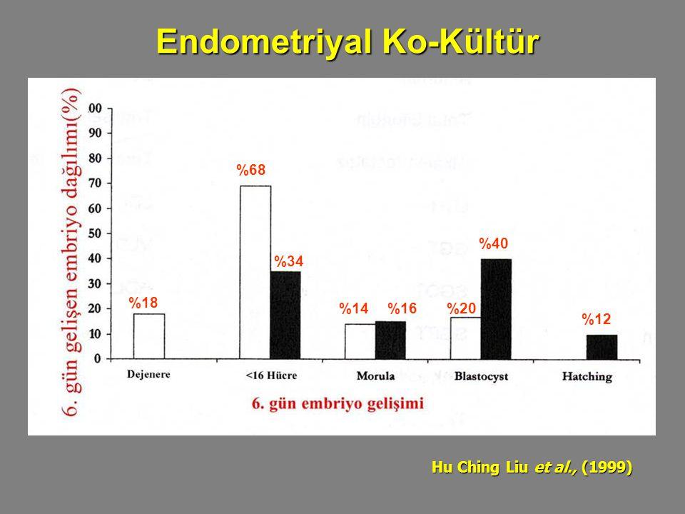 Endometriyal Ko-Kültür