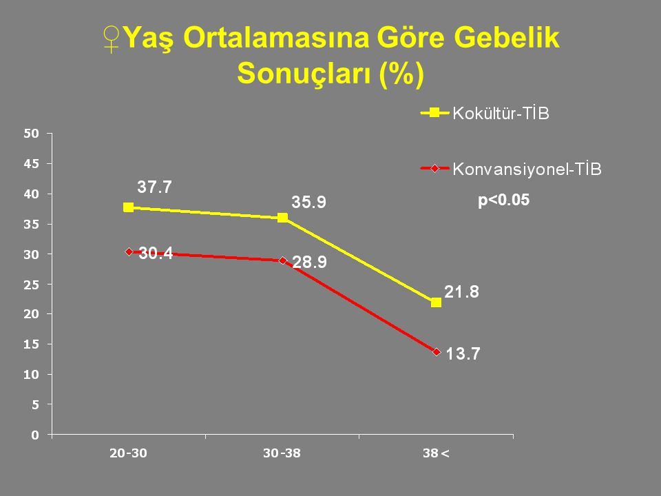 ♀Yaş Ortalamasına Göre Gebelik Sonuçları (%)
