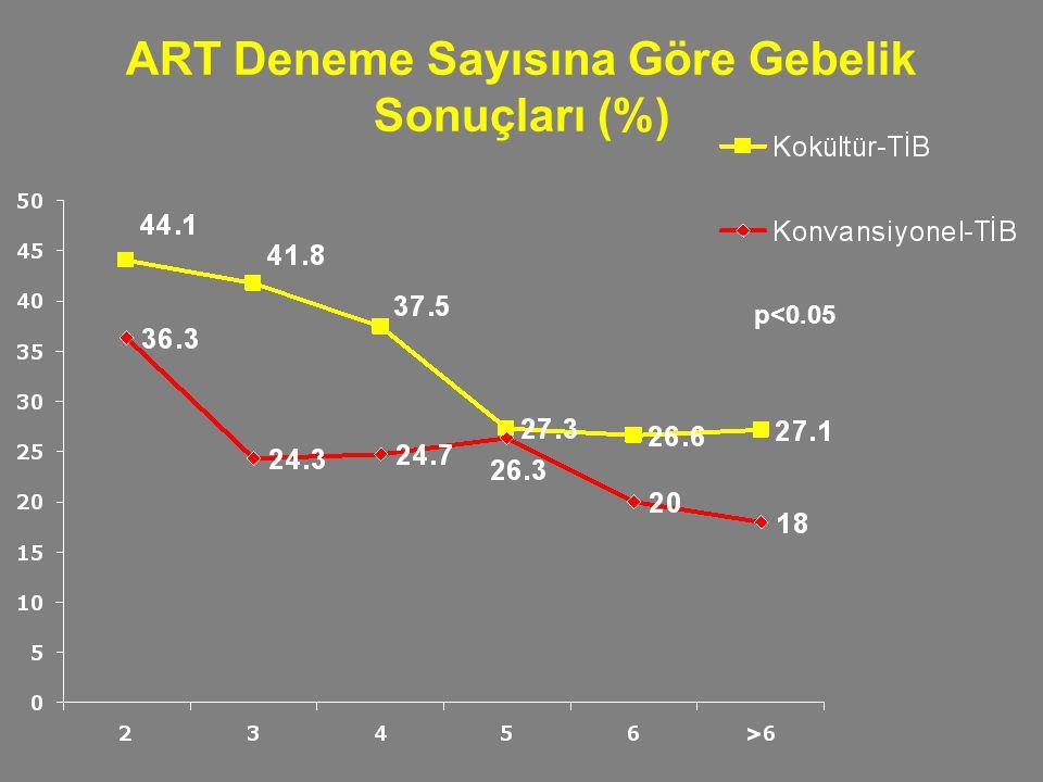 ART Deneme Sayısına Göre Gebelik Sonuçları (%)