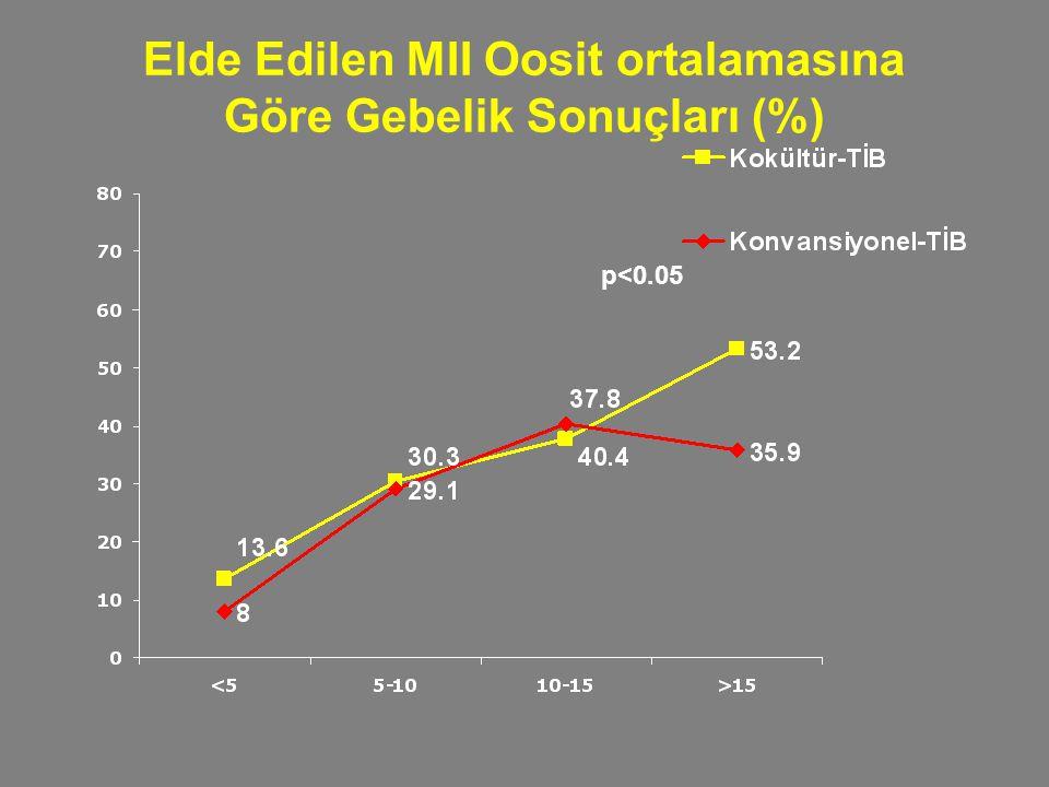 Elde Edilen MII Oosit ortalamasına Göre Gebelik Sonuçları (%)