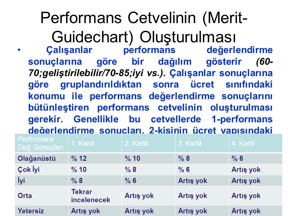 Performans Cetvelinin (Merit-Guidechart) Oluşturulması