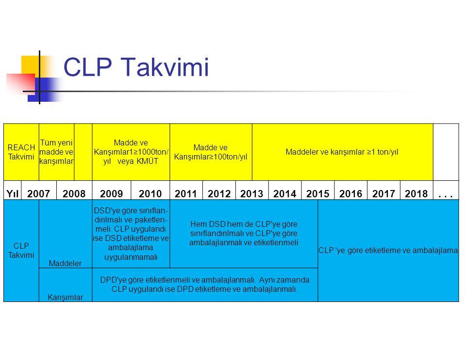 CLP Takvimi REACH Takvimi. Tüm yeni madde ve karışımlar. Madde ve Karışımlar1≥1000ton/yıl veya KMÜT.