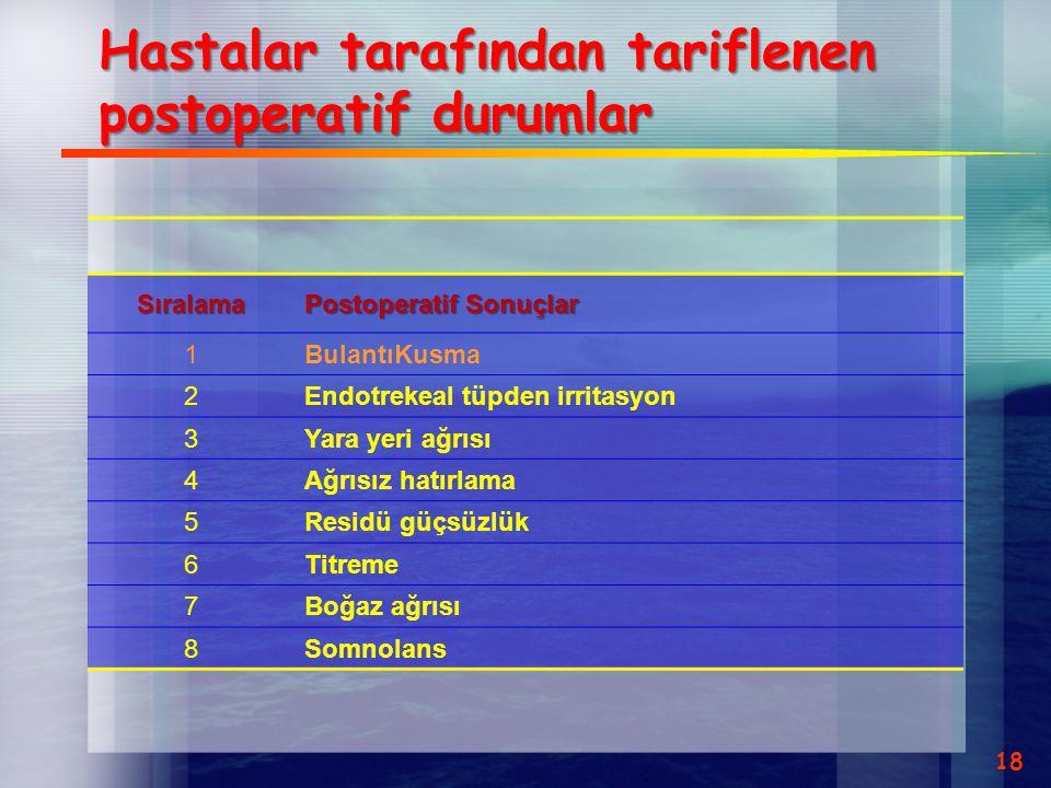 Hastalar tarafından tariflenen postoperatif durumlar
